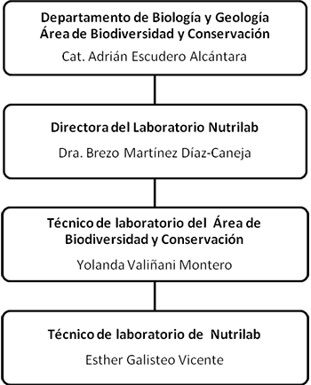 nutrilab personal