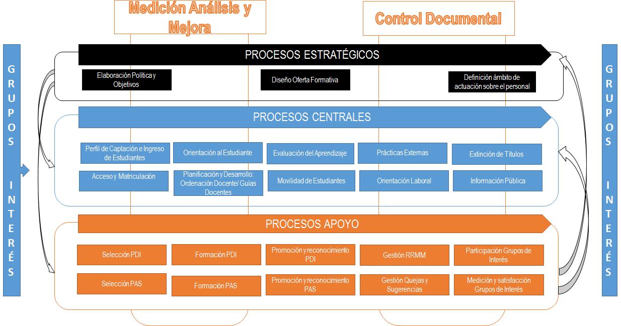 Sistema de Calidad y Mejora continua - Universidad Rey Juan Carlos
