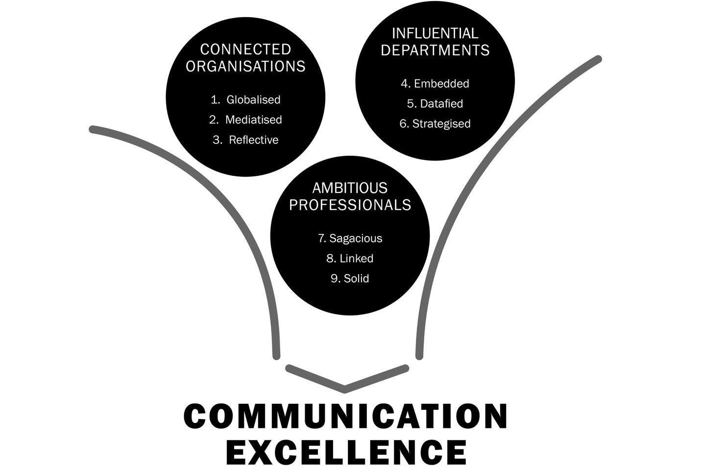 9 mandamientos para la excelencia en comunicación estratégica